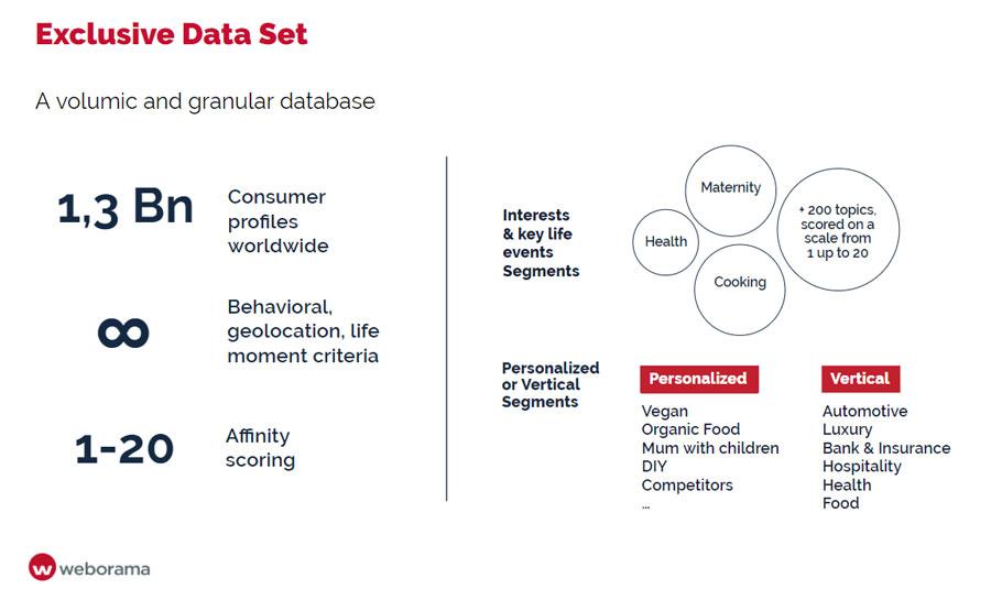 Exclusive Data Set